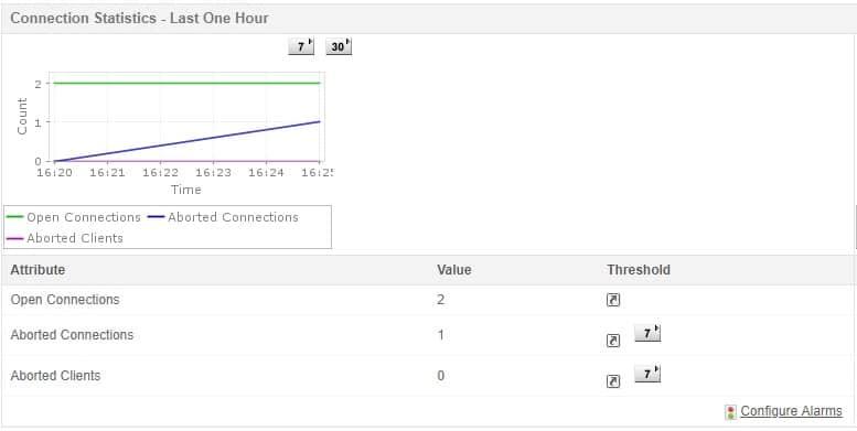 ManageEngine Application Manager MySQL performance monitor dashboard