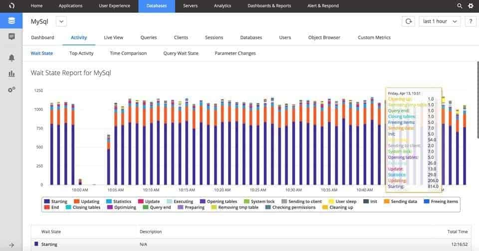 AppDynamics MySQL Performance Monitoring report