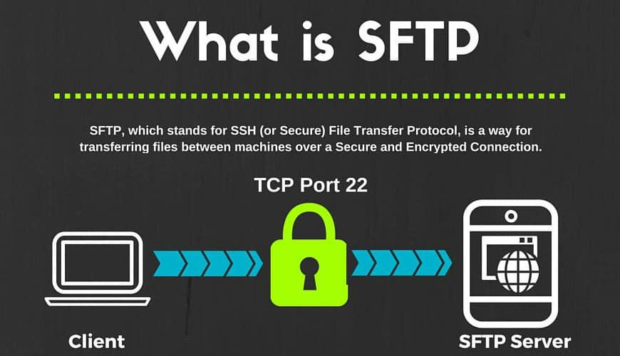What Is Sftp And Port Number Pc Amp Network Downloads