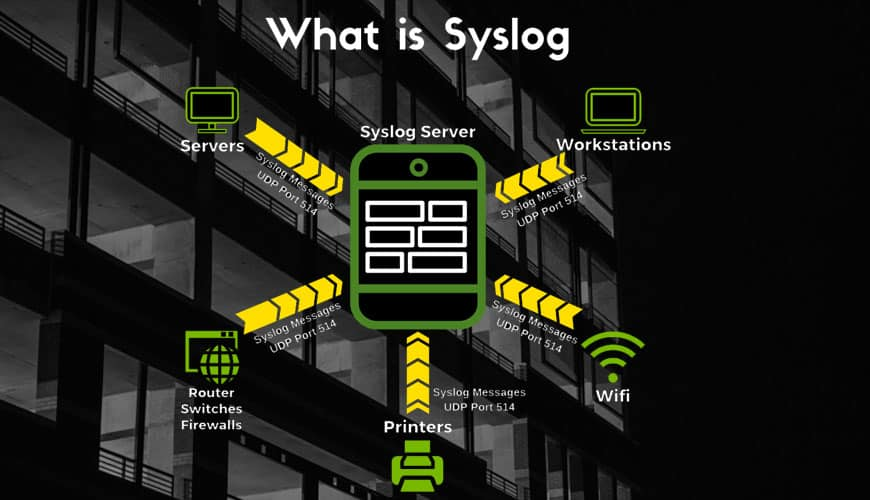 What is Syslog and port number