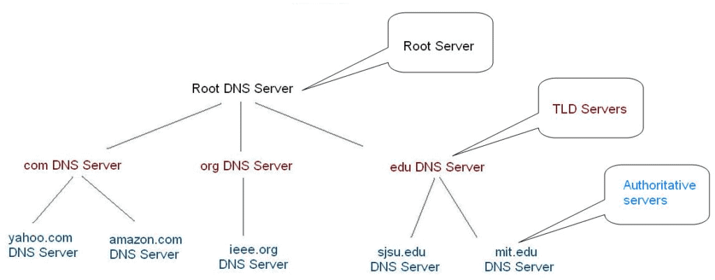 DNS Hierarchical Tree
