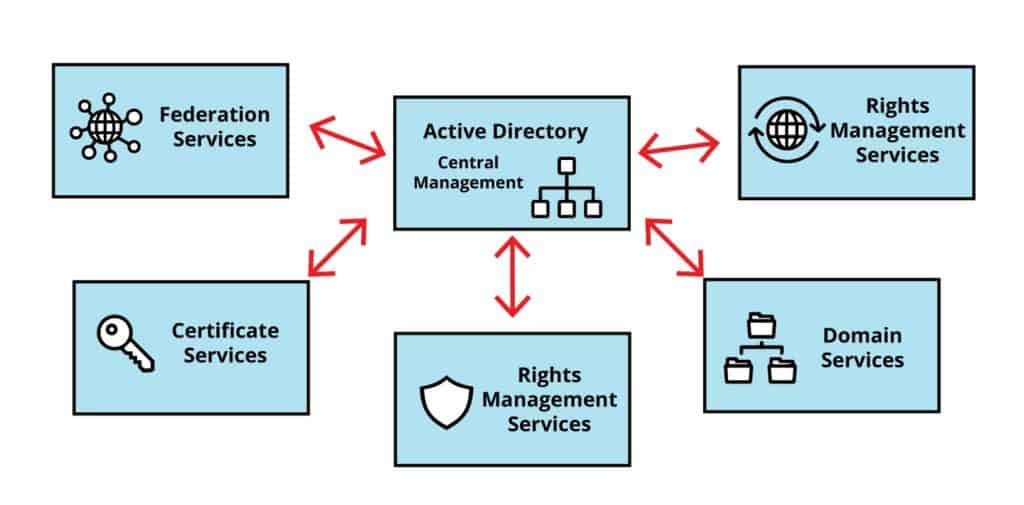 Active Directory Central Management