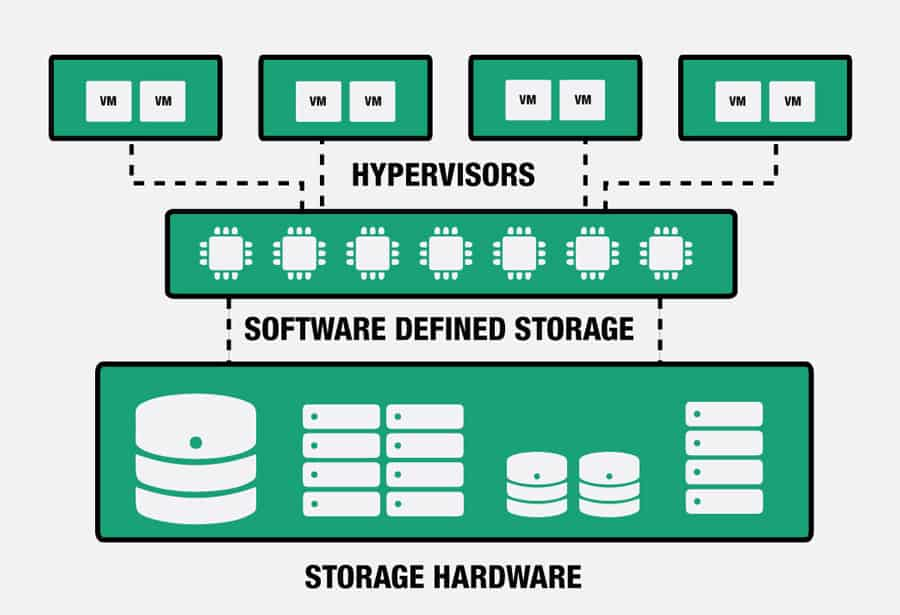 Future of Storage Management technology