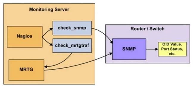 Nagios SMTP Flow