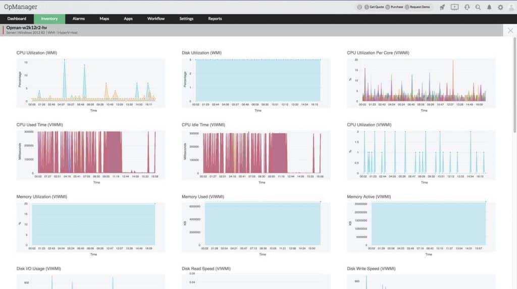 HyperV and VMWare Monitoring dashboard