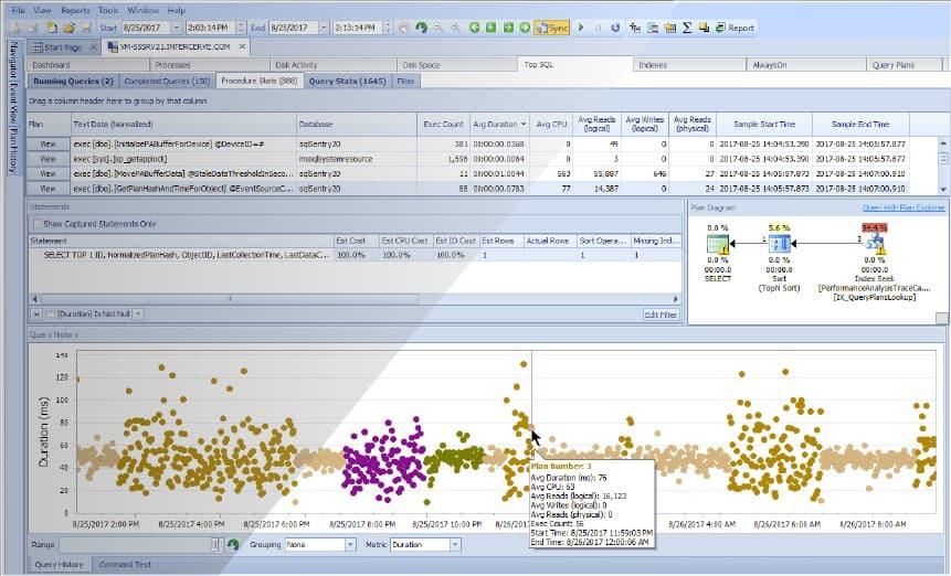 SentryOne SQL Sentry Query Performance Monitoring