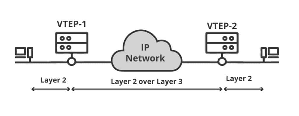 VXLAN Tunnel Endpoints
