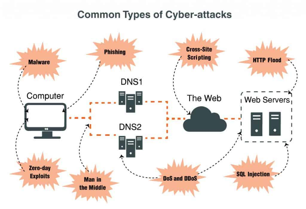 Common Network Security Threats