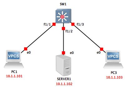 gns lab setup