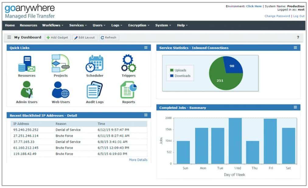 goanywhere Managed File Transfer