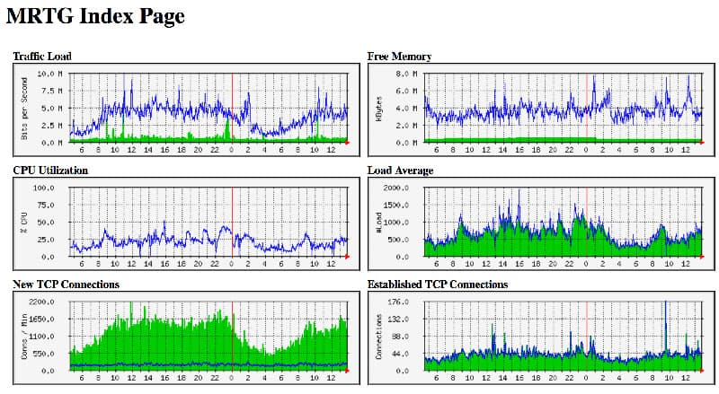 Best MRTG Alternatives for Network Monitoring & Traffic
