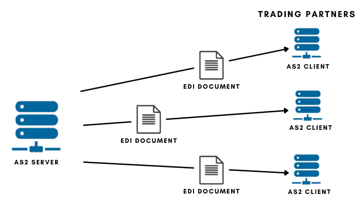AS2 protocol