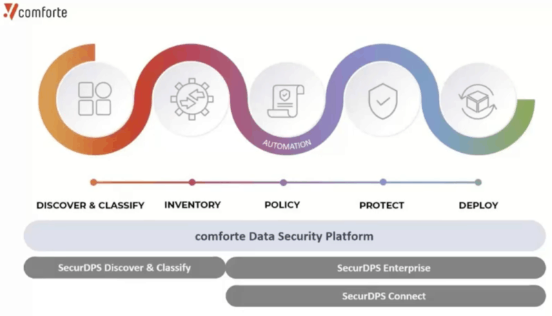 comforte's data security platform