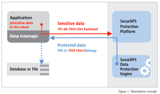 SecurDPS's FPE in action. Image source: https://www.comforte.com/fileadmin/Collateral/SB_Enterprise_Tokenization_with_SecurDPS.pdf