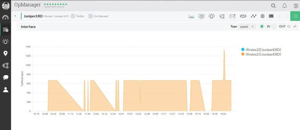 juniper monitoring dashboard