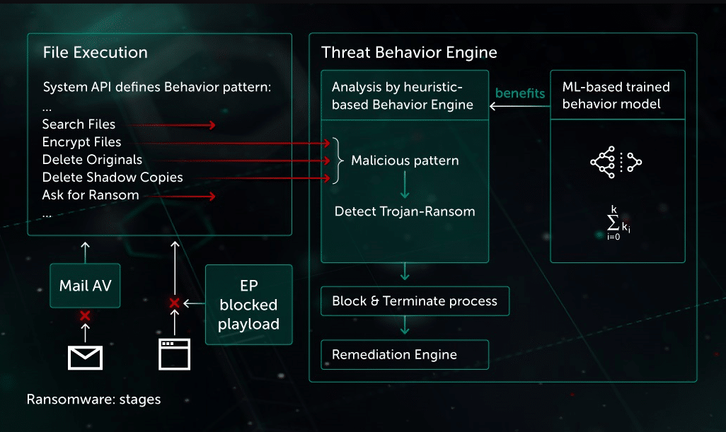 Kaspersky Ransomware Protection