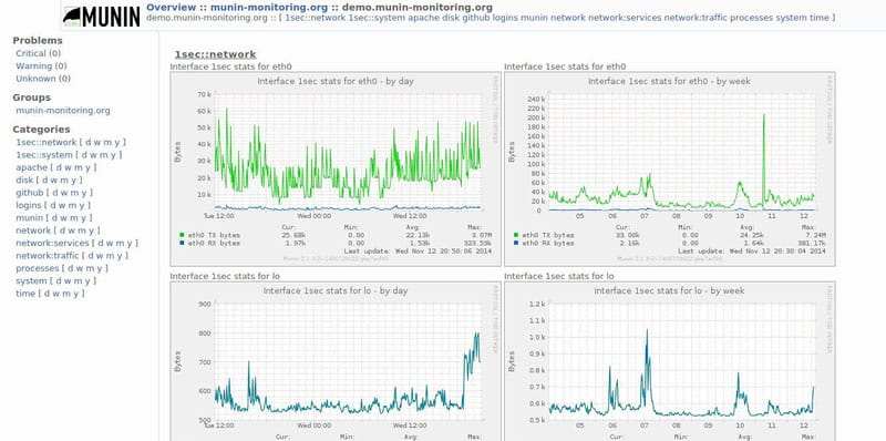 Best MRTG Alternatives for Network Monitoring & Traffic Graphing 2019
