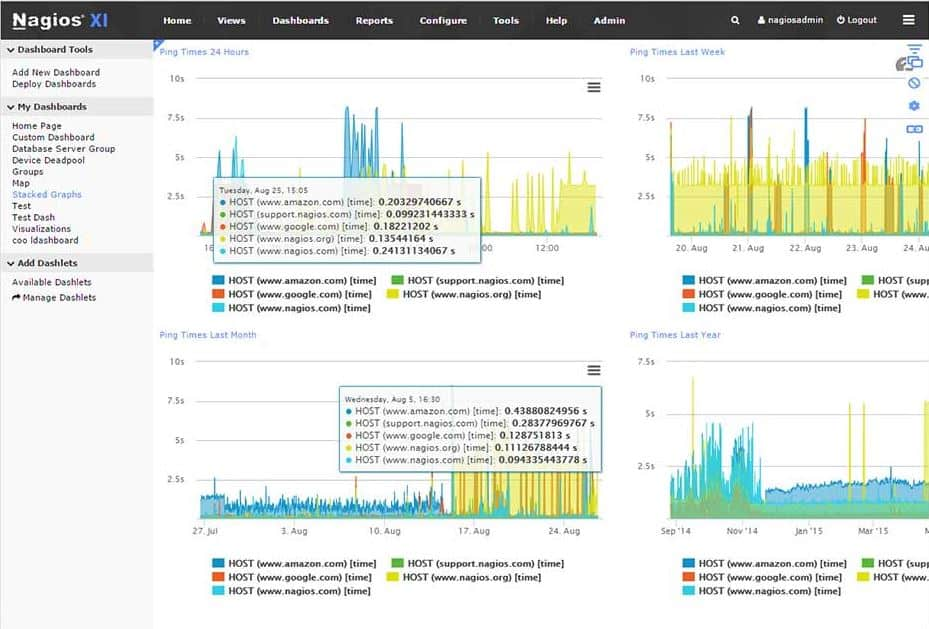Network Bandwidth Nagios Dashboard : Cacti alternatives for bandwidth network monitoring