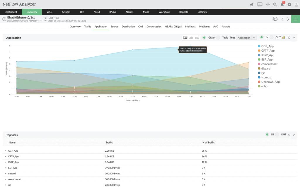 IPFix & Netflow analyzer
