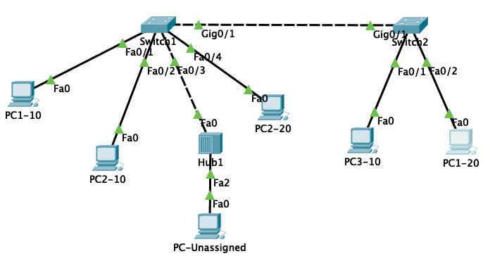 packet tracer lab for vlans