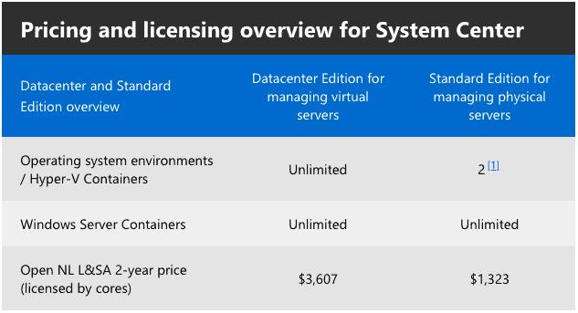 scom pricing