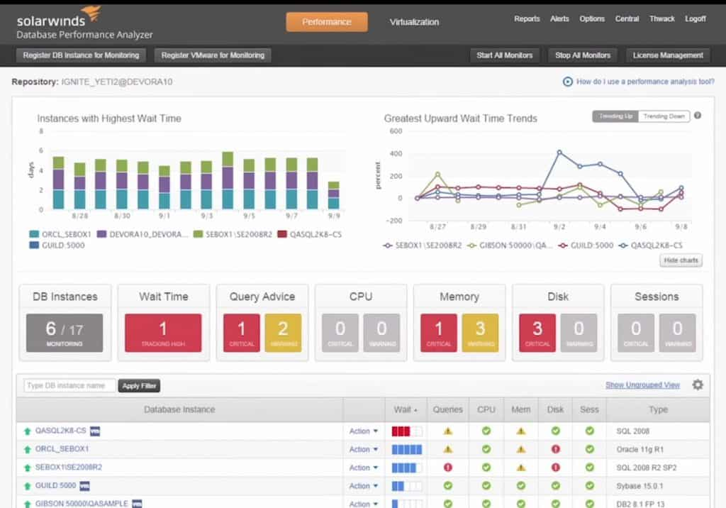 Best SQL Server Performance Monitoring Tools & Software