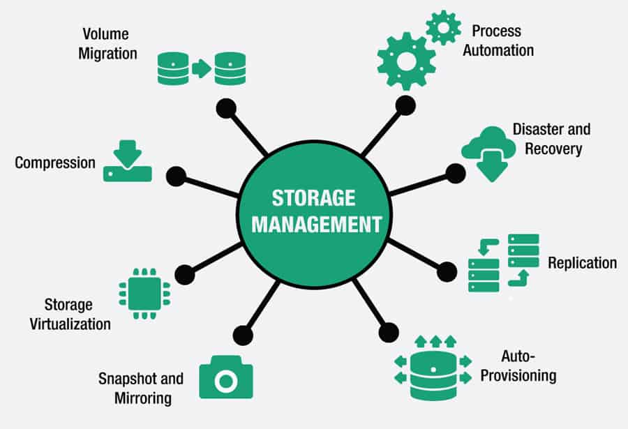 storage management diagram