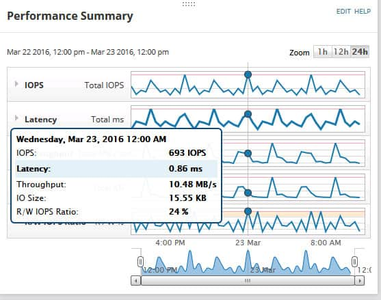 storage performance monitor
