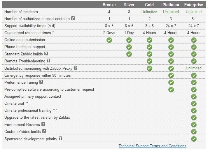 PRTG vs Zabbix Comparison & Differences - Which is BETTER ?