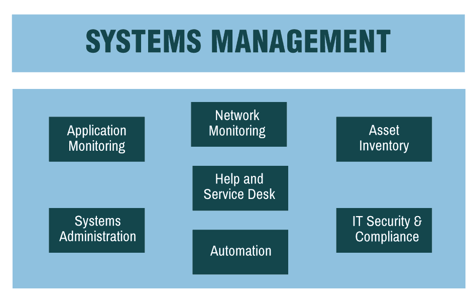 systems management outline